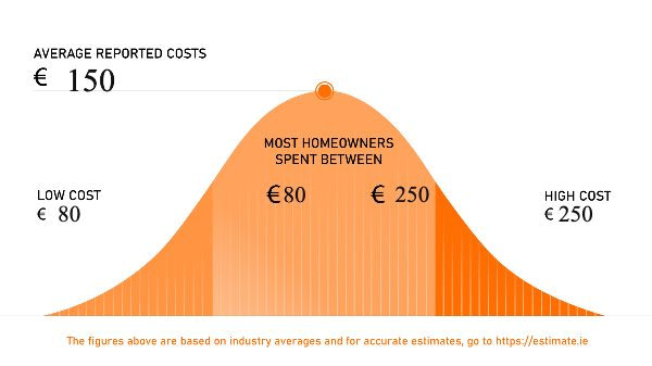 The cost of small roof repair